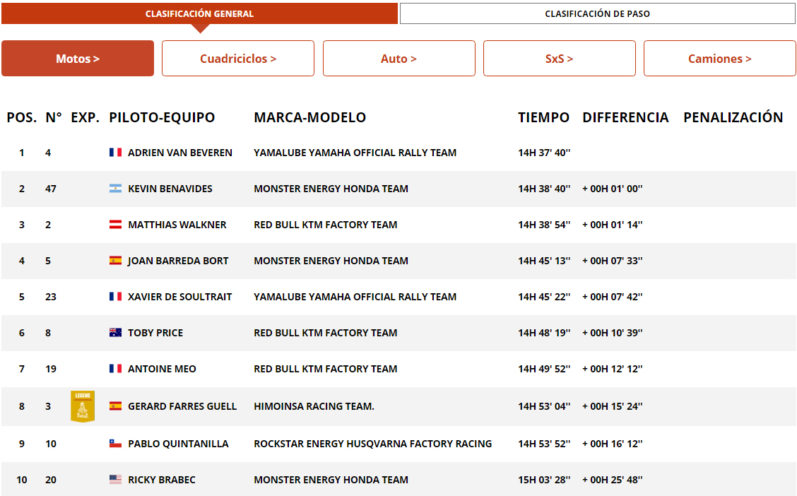 dakar clasificacion general motos