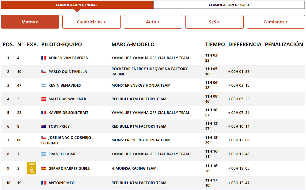 dakar clasificacion general motos
