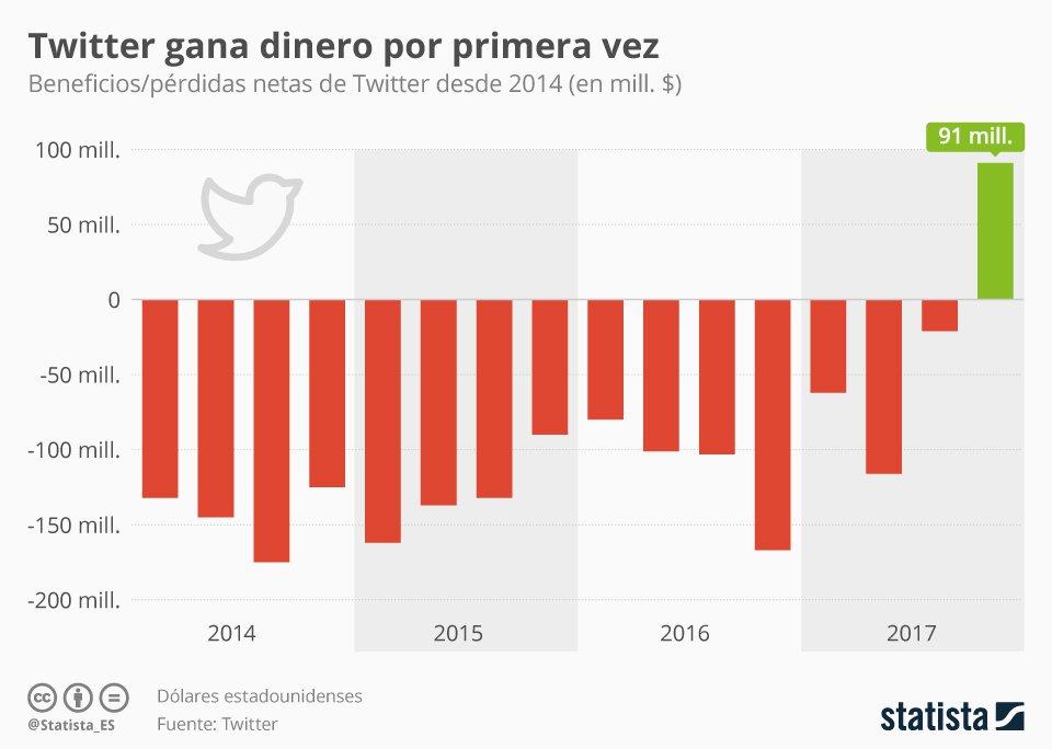 chartoftheday_12851_twitter_es_por_primera_vez_rentable_n