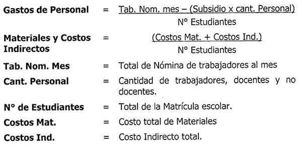EN GACETA Mecanismo para determinar precios de las instituciones educativas privadas CUADRO 1