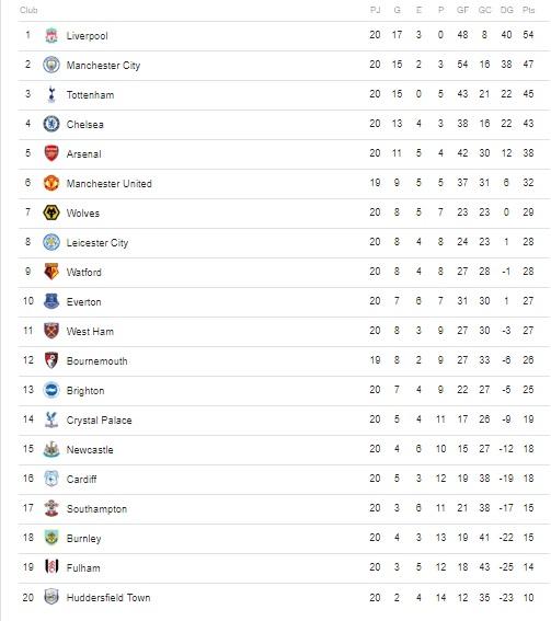 clasificacion premier league