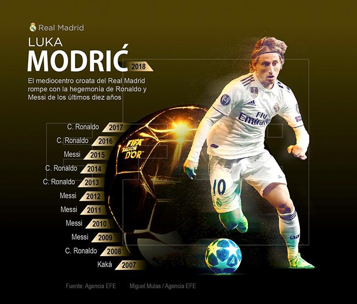"""GRAF1235. MADRID, 03/12/2018.- Infografía de la Agencia EFE """"Luka Modric, balón de oro"""" disponible en http://infografias.efe.com. EFE"""
